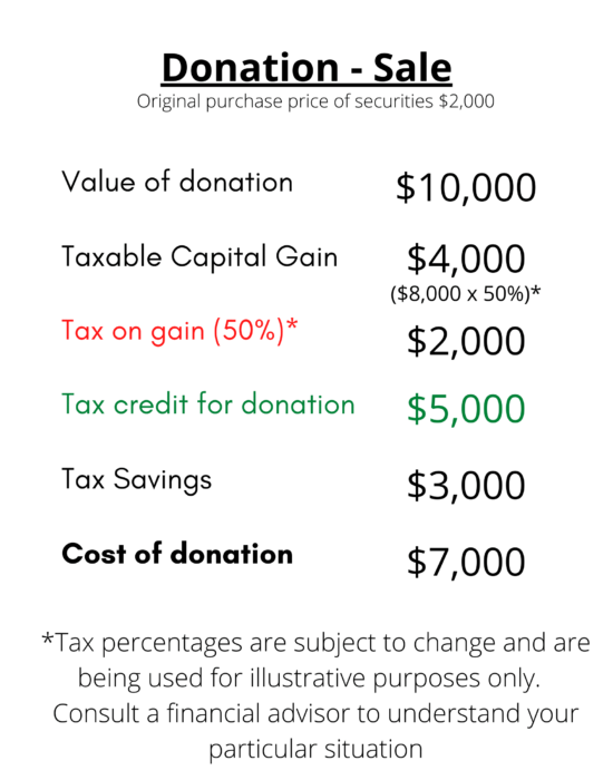 Donation - Sale