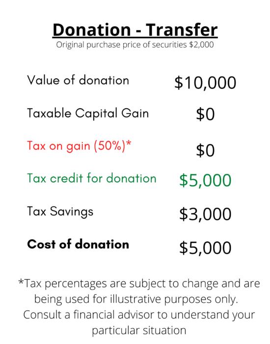 Donation - Transfer